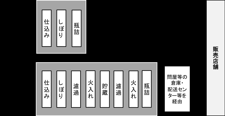 一般の日本酒との違い